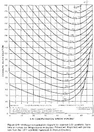 45 Precise Aqua Ammonia Chart