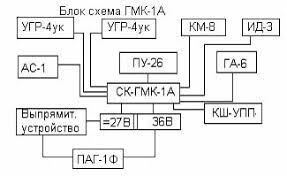 Назначение состав курсовой системы ГМК А При работе совместно с радиокомпасами АРК 9 и АРК 15 ГМК 1А позволяет отсчитывать курсовой угол радиостанции и радиопелoeенᴦ