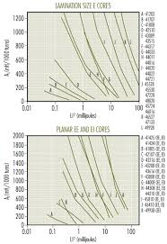 Transformer Core Size Chart Pdf Magnetics Inductor Design With Magnetics Ferrite Cores