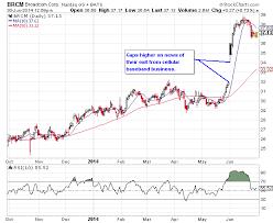 Nasdaq Stock Chart Broadcom Stock Chart Analysis Nasdaq Brcm