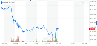 Dow Jones Industrial Average Futures Chart Dow Futures Bloodbath As China Weaponizes Currency Against