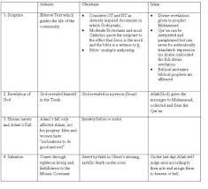 That Writes Essay Heathfield International School Compare