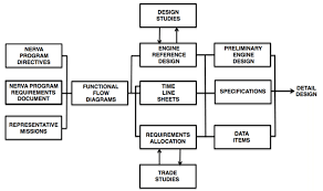 nerva system engineering flow diagram definition phase nerva system engineering flow diagram definition phase redrawn from reference 49