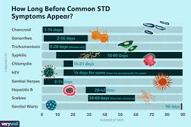 Std Transmission Chart The Incubation Period Of Common Stds