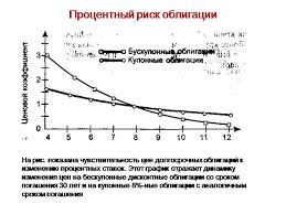 Скачать Курсовая процентный риск облигаций Курсовая процентный риск облигаций подробнее