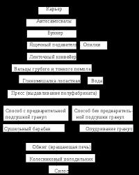 Общая характеристика предприятия ОАО Белгородский завод ЖБК  2 2 Производство ЖБИ