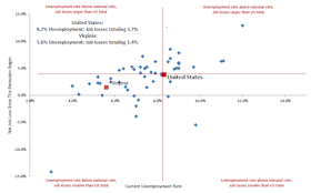 Chart Of The Day Virginia Economic Performance Bacons