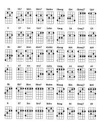 Soprano Ukulele Chord Chart Pdf 37 Rare Ukulele Soprano Chords Chart