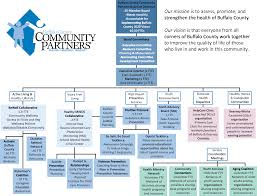 Committee Organization Chart Our Structure Buffalo County Community Partners