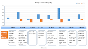 Timeline Google Chart Googles Click And Cpc Growth Timeline Chart Karooya