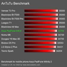 AnTuTu Asus PadFone Infinity 2 test result