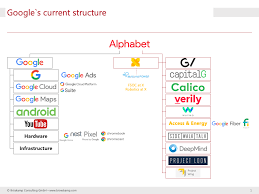 What Can Banks Learn From Google Bröskamp Consulting Gmbh