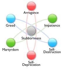 greed personality spirituality