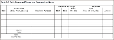 Mileage Report Templates Travel Expense Report Mileage Log Templates Template Excel