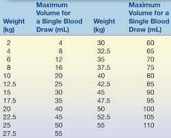 Blood Volume Chart Clinical Chemistry And The Pediatric Patient Basicmedical Key
