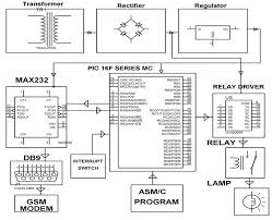 block diagram of gps system the wiring diagram gps and gsm based vehicle theft control system block diagram