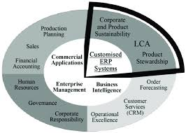 Enterprise Resource Planning Erp Systems Are Used For A