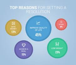 Image result for images of new year resolution
