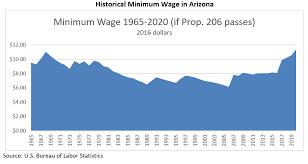 Arizona Minimum Wage Chart Raising The Minimum Wage To 12 An Hour The Impact Of Prop