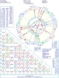 Gary Oldman Birth Chart Astrology Hundreds And Thousands Of Famous Celebrity Natal