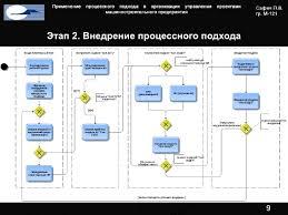 Применение процессного подхода в организации управления проектами маш  Процесс организации управления проектами предприятия этапы 8 9