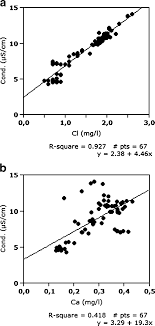 conductivity chemistry. fig. 2 lake chemistry: conductivity, adjusted for the h + contribution, versus conductivity chemistry t