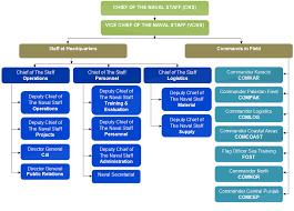 Navy Organization Chart Pakistan Navy Official Website