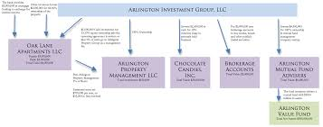 Fund Structure Chart Holdings Company Structure Company Structure Holding