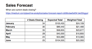 What Is A Sales Forecast Sales Forecast Report Pipedrive Reports And Analytics Medium