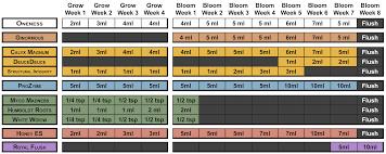 Bud Candy Feeding Chart 78 Comprehensive Advanced Nutrients Feeding Chart Hydro