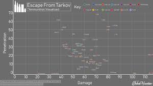 Ammunition Visualized Escape From Tarkov Ammo Graph Fan