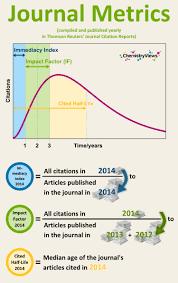 Understanding Impact Factors Chemviews Magazine Chemistryviews