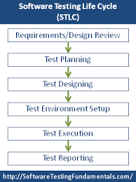 Software Testing Life Cycle Stlc Software Testing
