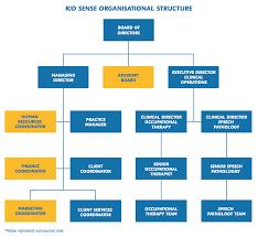 Organisational Structure Kid Sense Child Development