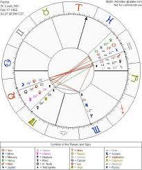 Astrolabe Free Natal Birth Chart Mentar