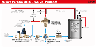 high mains pressure installations