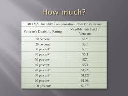 Va Disability Pay Chart 2011 Va 101 An Overview Of Federal Benefits For Veterans Ppt