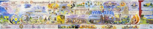 Bible Timeline Wall Chart Full Color Bible Prophecy Charts End Times Prophecy The