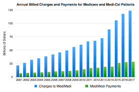 Understanding medicare regulations becomes an absolute must since it is governed by federal laws and regulations. Hospital Financial Analysis True Cost Of Healthcare