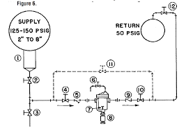 Armstrong Balance Valve Flow Chart Water Hammer Problem Here Are The Top Solutions From The