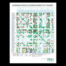 Iv Med Compatibility Chart Intravenous Iv Compatibility Chart Tfd Health Store