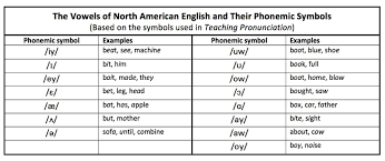 Ipa Chart With Sounds American English Phonemic Symbols Nae Teaching Pronunciation Skills
