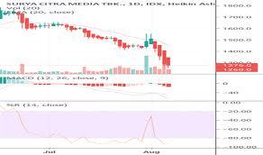 Idx Stock Chart Scma Stock Price And Chart Idx Scma Tradingview