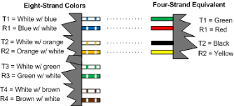 phone wiring diagram showing color convention for eight strand phone wire