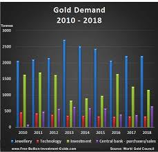 Global Gold Demand Chart Gold Supply And Demand 2010 Thru 2018