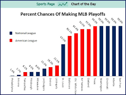 Mlb Chart Playoffs Sports Chart Of The Day The 18 Mlb Teams That Are Still
