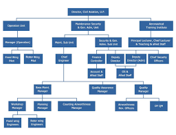 Organization Chart About Us Directorate Of Civil
