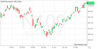 Techniquant Euronext 100 N100 Technical Analysis Report