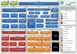 Pmp Process Chart 5th Edition Pmbok 5 Ed Diagram