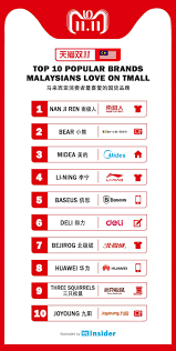 Commerce Chart Top 10 Brands Malaysians Bought From Tmall During The